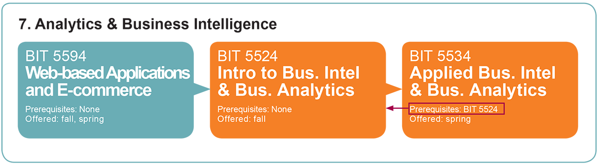 Analytics and Business Intelligence Courses for VT M.I.T. Program